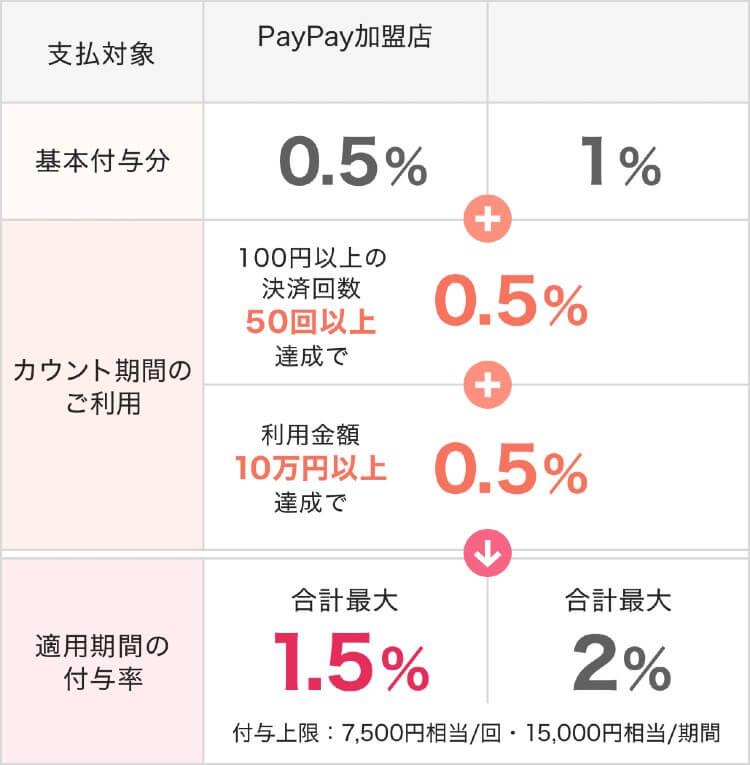 PayPay還元率利用額に応じた還元率